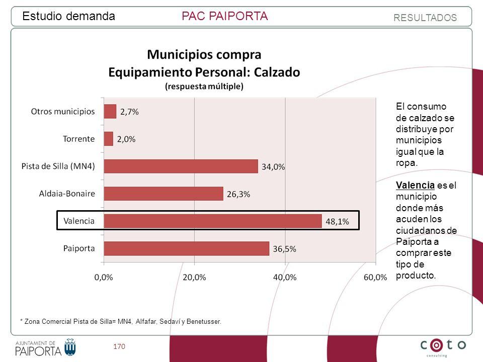 170 Estudio demandaPAC PAIPORTA RESULTADOS El consumo de calzado se distribuye por municipios igual que la ropa.