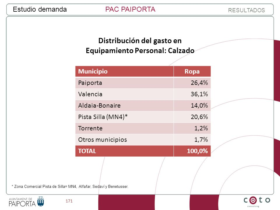 171 Estudio demandaPAC PAIPORTA RESULTADOS Distribución del gasto en Equipamiento Personal: Calzado MunicipioRopa Paiporta26,4% Valencia36,1% Aldaia-Bonaire14,0% Pista Silla (MN4)*20,6% Torrente1,2% Otros municipios1,7% TOTAL100,0% * Zona Comercial Pista de Silla= MN4, Alfafar, Sedaví y Benetusser.