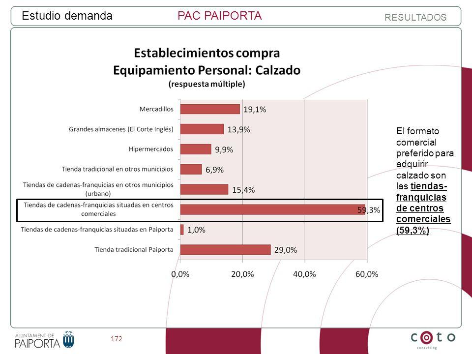 172 Estudio demandaPAC PAIPORTA RESULTADOS El formato comercial preferido para adquirir calzado son las tiendas- franquicias de centros comerciales (59,3%)
