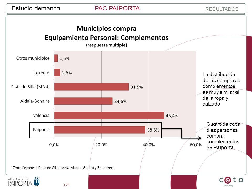 173 Estudio demandaPAC PAIPORTA RESULTADOS Cuatro de cada diez personas compra complementos en Paiporta.