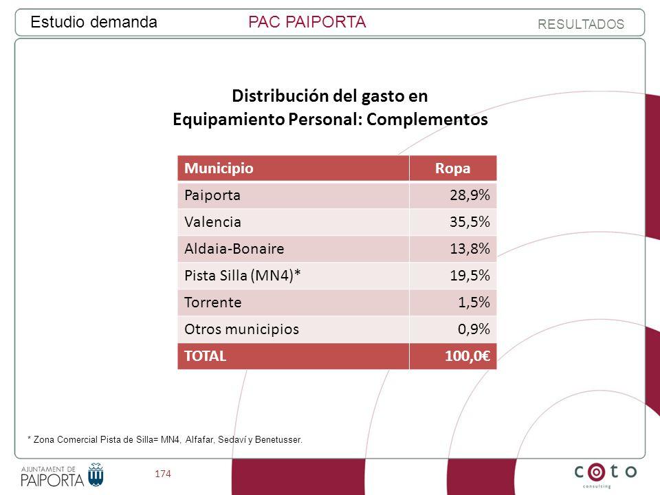 174 Estudio demandaPAC PAIPORTA RESULTADOS Distribución del gasto en Equipamiento Personal: Complementos MunicipioRopa Paiporta28,9% Valencia35,5% Aldaia-Bonaire13,8% Pista Silla (MN4)*19,5% Torrente1,5% Otros municipios0,9% TOTAL100,0 * Zona Comercial Pista de Silla= MN4, Alfafar, Sedaví y Benetusser.