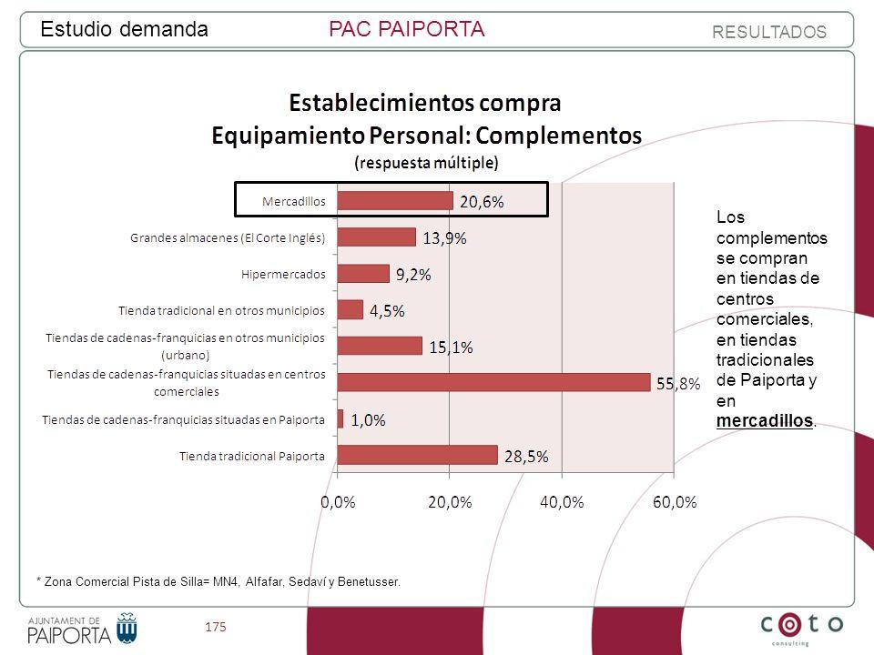 175 Estudio demandaPAC PAIPORTA RESULTADOS * Zona Comercial Pista de Silla= MN4, Alfafar, Sedaví y Benetusser.