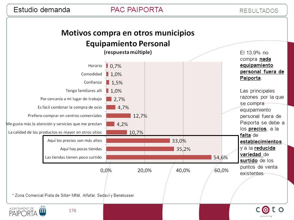 176 Estudio demandaPAC PAIPORTA RESULTADOS * Zona Comercial Pista de Silla= MN4, Alfafar, Sedaví y Benetusser.