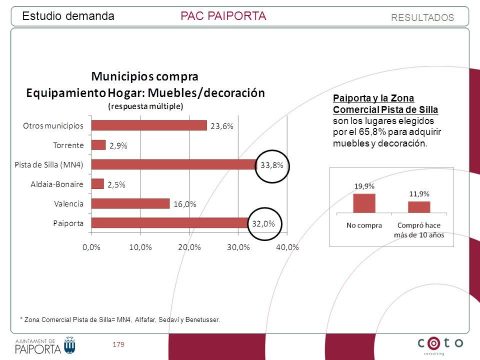 179 Estudio demandaPAC PAIPORTA RESULTADOS * Zona Comercial Pista de Silla= MN4, Alfafar, Sedaví y Benetusser.
