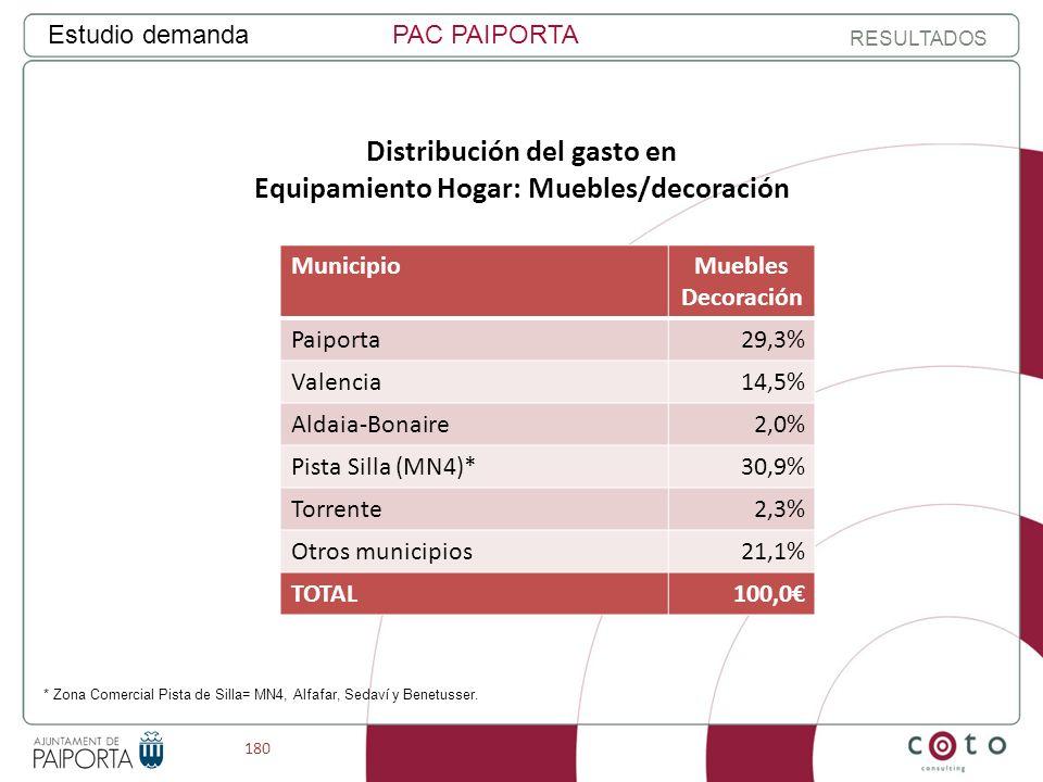 180 Estudio demandaPAC PAIPORTA RESULTADOS Distribución del gasto en Equipamiento Hogar: Muebles/decoración MunicipioMuebles Decoración Paiporta29,3% Valencia14,5% Aldaia-Bonaire2,0% Pista Silla (MN4)*30,9% Torrente2,3% Otros municipios21,1% TOTAL100,0 * Zona Comercial Pista de Silla= MN4, Alfafar, Sedaví y Benetusser.