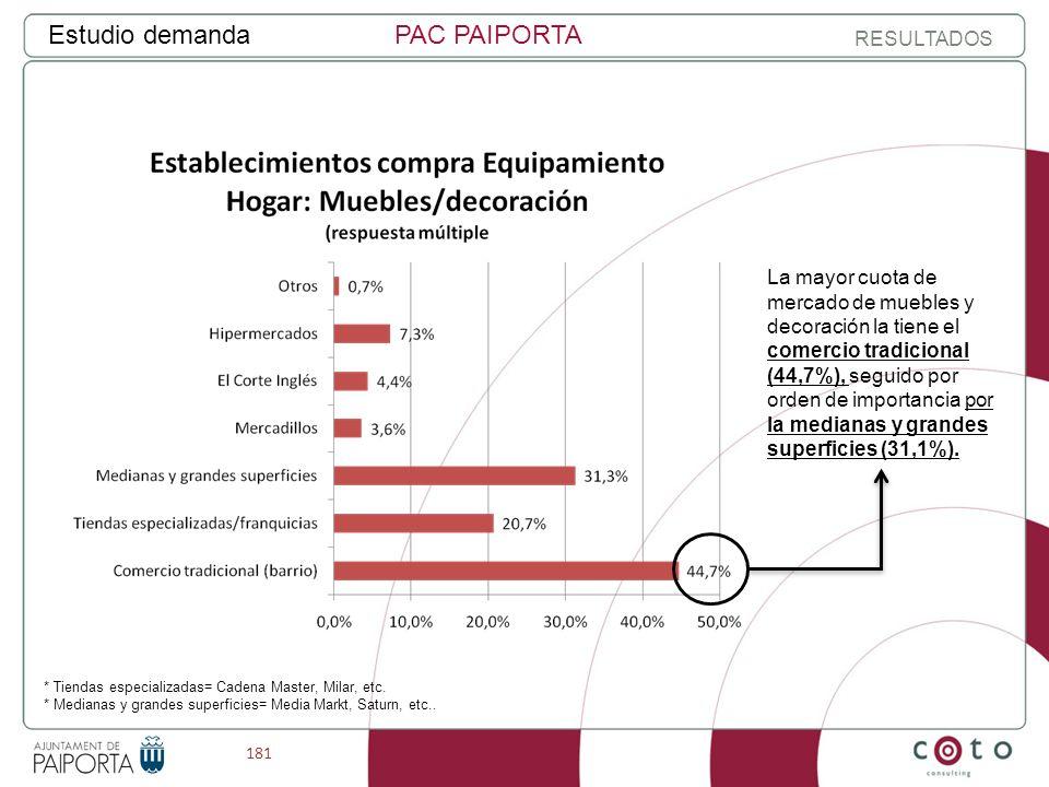 181 Estudio demandaPAC PAIPORTA RESULTADOS * Tiendas especializadas= Cadena Master, Milar, etc.
