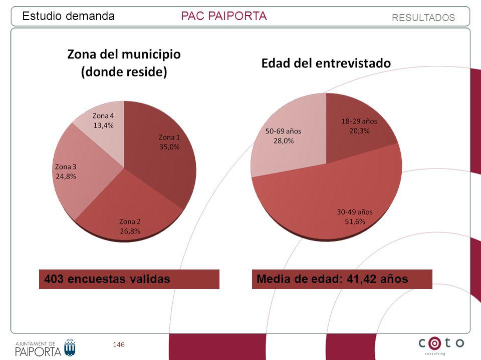 146 Estudio demandaPAC PAIPORTA RESULTADOS Media de edad: 41,42 años403 encuestas validas