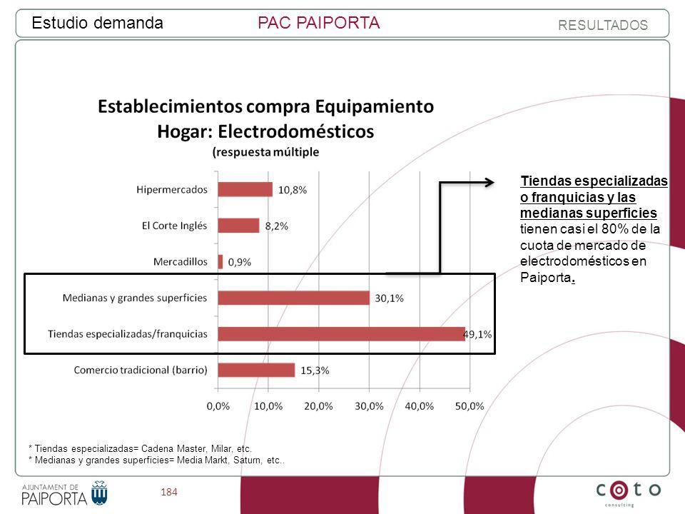 184 Estudio demandaPAC PAIPORTA RESULTADOS * Tiendas especializadas= Cadena Master, Milar, etc.