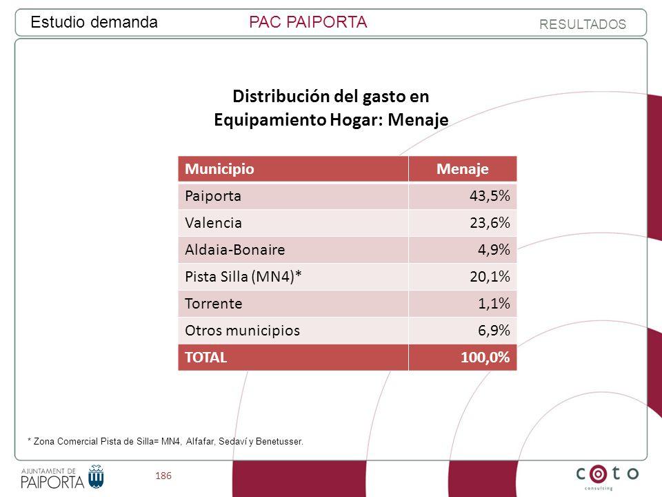 186 Estudio demandaPAC PAIPORTA RESULTADOS Distribución del gasto en Equipamiento Hogar: Menaje MunicipioMenaje Paiporta43,5% Valencia23,6% Aldaia-Bonaire4,9% Pista Silla (MN4)*20,1% Torrente1,1% Otros municipios6,9% TOTAL100,0% * Zona Comercial Pista de Silla= MN4, Alfafar, Sedaví y Benetusser.