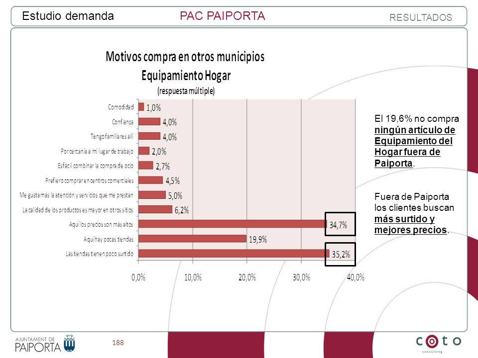 188 Estudio demandaPAC PAIPORTA RESULTADOS El 19,6% no compra ningún artículo de Equipamiento del Hogar fuera de Paiporta.