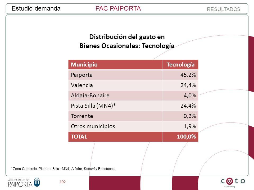 192 Estudio demandaPAC PAIPORTA RESULTADOS Distribución del gasto en Bienes Ocasionales: Tecnología MunicipioTecnología Paiporta45,2% Valencia24,4% Aldaia-Bonaire4,0% Pista Silla (MN4)*24,4% Torrente0,2% Otros municipios1,9% TOTAL100,0% * Zona Comercial Pista de Silla= MN4, Alfafar, Sedaví y Benetusser.