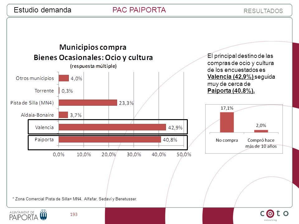 193 Estudio demandaPAC PAIPORTA RESULTADOS * Zona Comercial Pista de Silla= MN4, Alfafar, Sedaví y Benetusser.