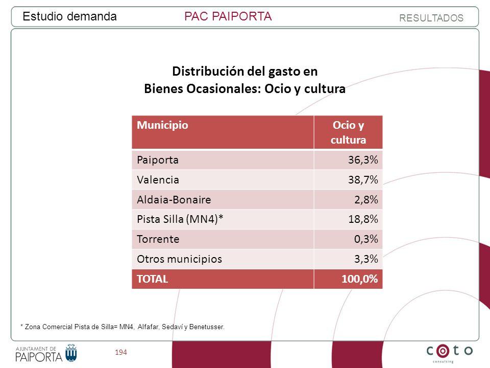 194 Estudio demandaPAC PAIPORTA RESULTADOS Distribución del gasto en Bienes Ocasionales: Ocio y cultura MunicipioOcio y cultura Paiporta36,3% Valencia38,7% Aldaia-Bonaire2,8% Pista Silla (MN4)*18,8% Torrente0,3% Otros municipios3,3% TOTAL100,0% * Zona Comercial Pista de Silla= MN4, Alfafar, Sedaví y Benetusser.