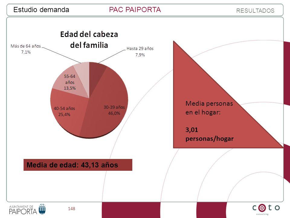 148 Estudio demandaPAC PAIPORTA RESULTADOS Media de edad: 43,13 años Media personas en el hogar: 3,01 personas/hogar