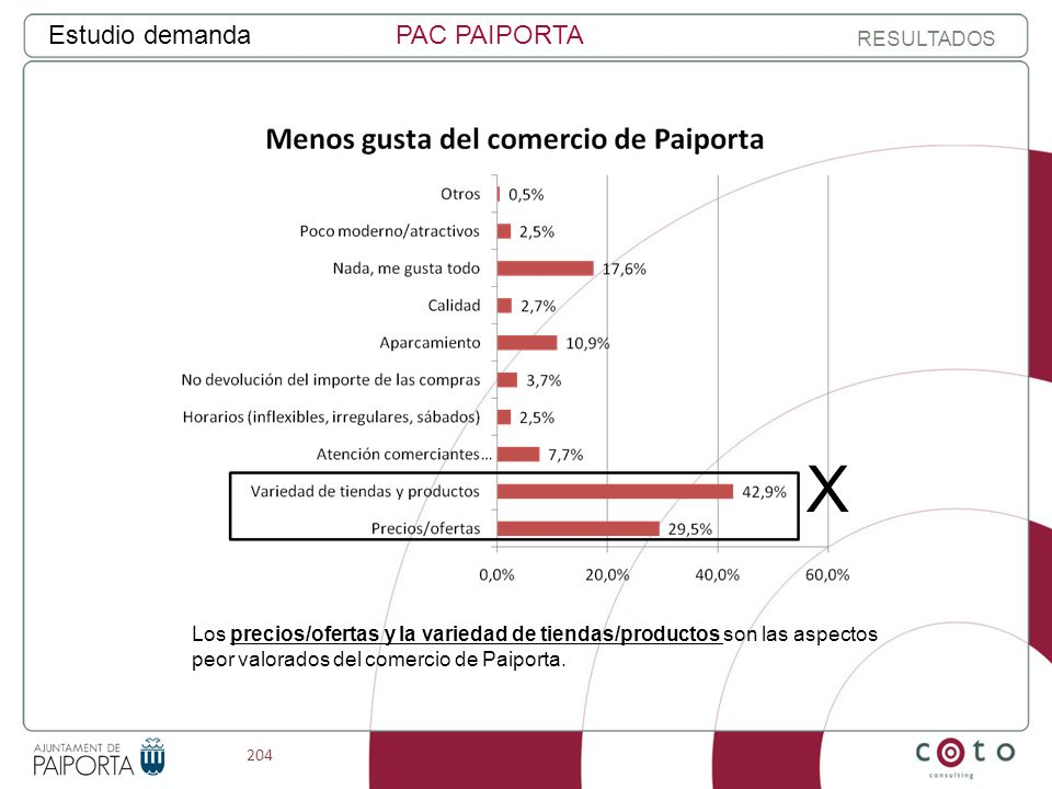 204 Estudio demandaPAC PAIPORTA RESULTADOS Los precios/ofertas y la variedad de tiendas/productos son las aspectos peor valorados del comercio de Paiporta.