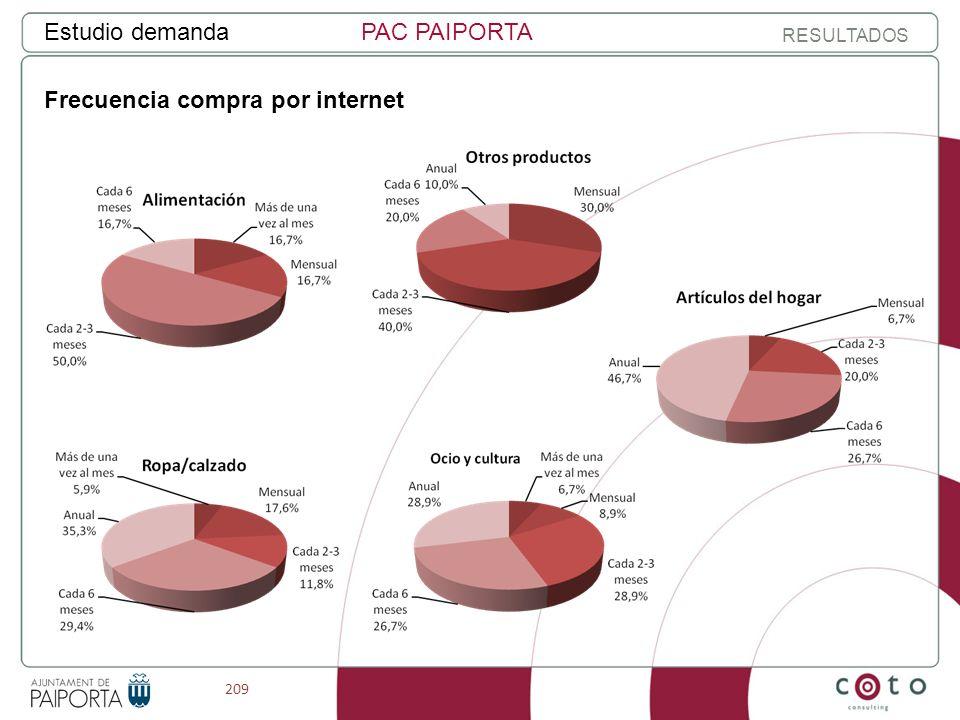 209 Estudio demandaPAC PAIPORTA RESULTADOS Frecuencia compra por internet