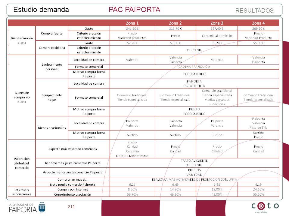 211 Estudio demandaPAC PAIPORTA RESULTADOS