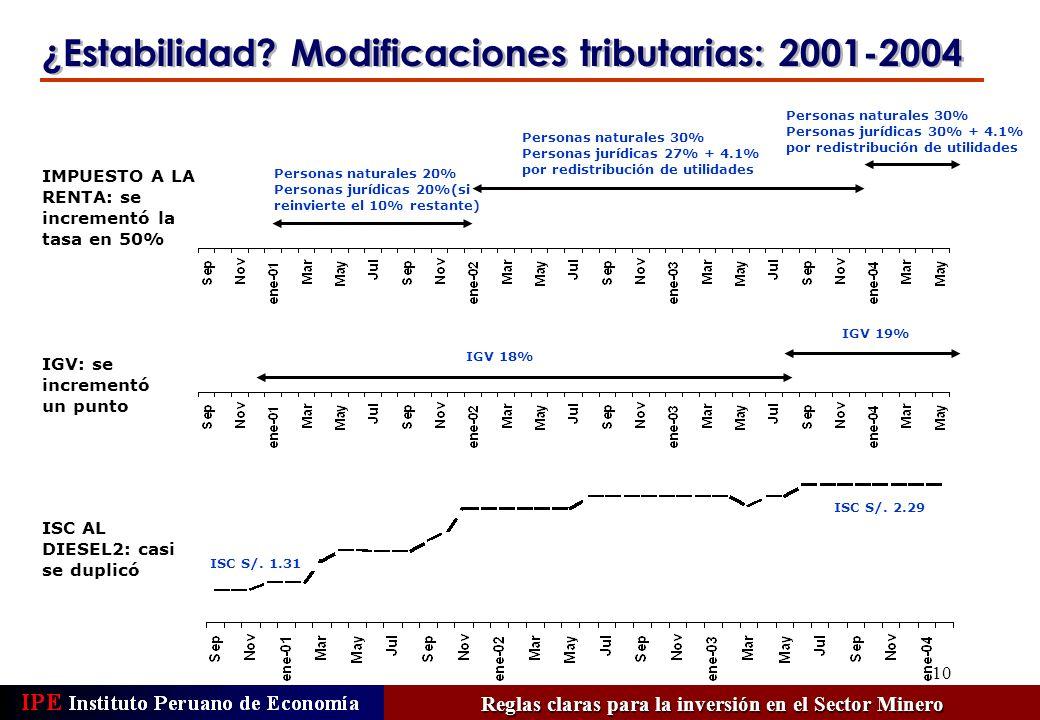 10 ¿Estabilidad? Modificaciones tributarias: 2001-2004 IMPUESTO A LA RENTA: se incrementó la tasa en 50% Personas naturales 20% Personas jurídicas 20%