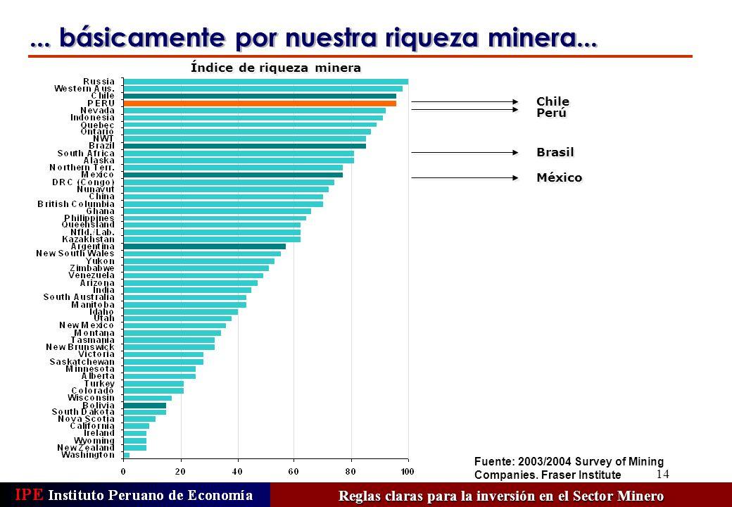 14 México Índice de riqueza minera Perú Chile... básicamente por nuestra riqueza minera... Brasil Reglas claras para la inversión en el Sector Minero