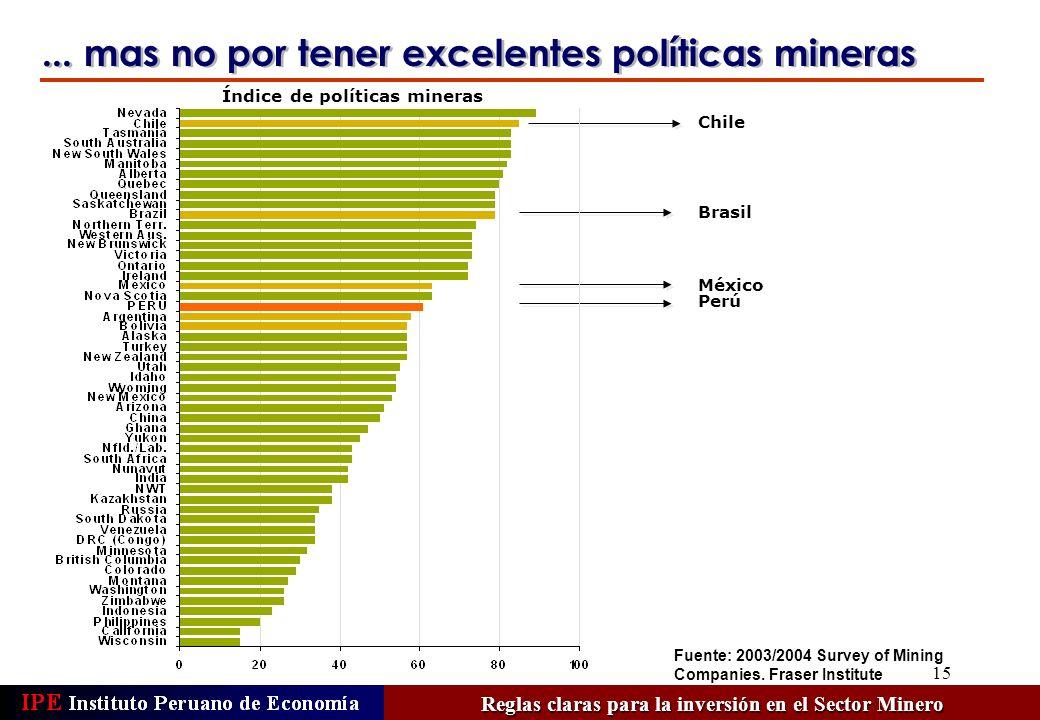 15 Chile Índice de políticas mineras México Perú Brasil... mas no por tener excelentes políticas mineras Reglas claras para la inversión en el Sector