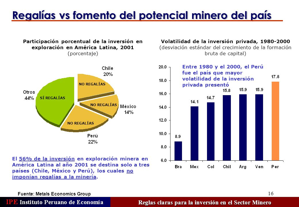 16 Fuente: Metals Economics Group El 56% de la inversión en exploración minera en América Latina al año 2001 se destina solo a tres países (Chile, México y Perú), los cuales no imponían regalías a la minería.