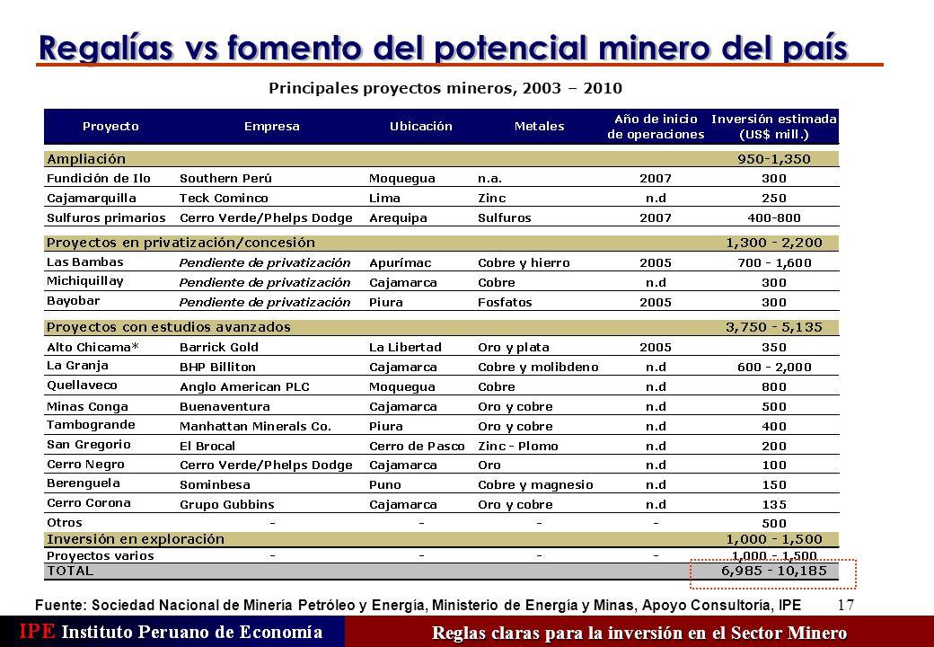 17 Regalías vs fomento del potencial minero del país Principales proyectos mineros, 2003 – 2010 Fuente: Sociedad Nacional de Minería Petróleo y Energí