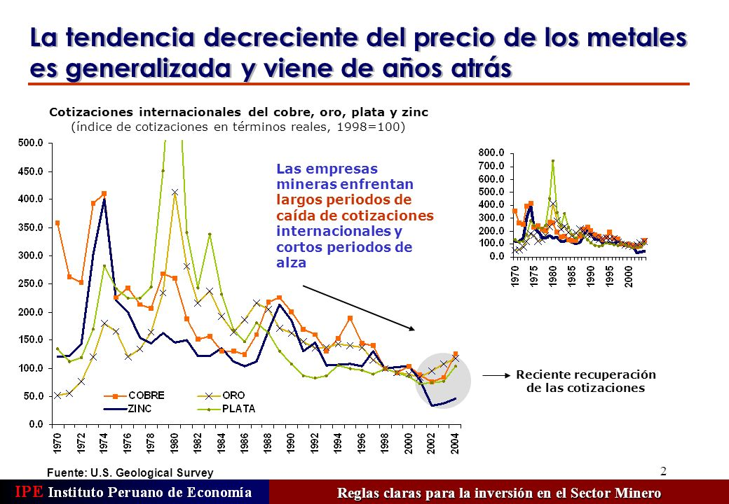 13 Chile Fuente: 2003/2004 Survey of Mining Companies.