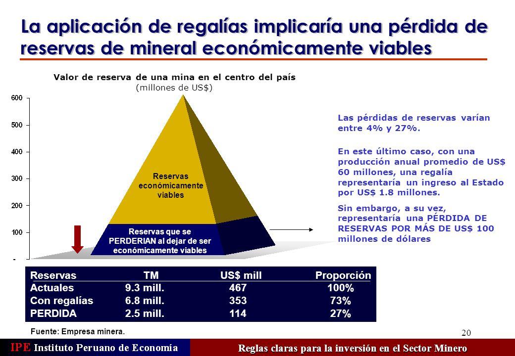 20 Valor de reserva de una mina en el centro del país (millones de US$) Fuente: Empresa minera. Reservas económicamente viables La aplicación de regal
