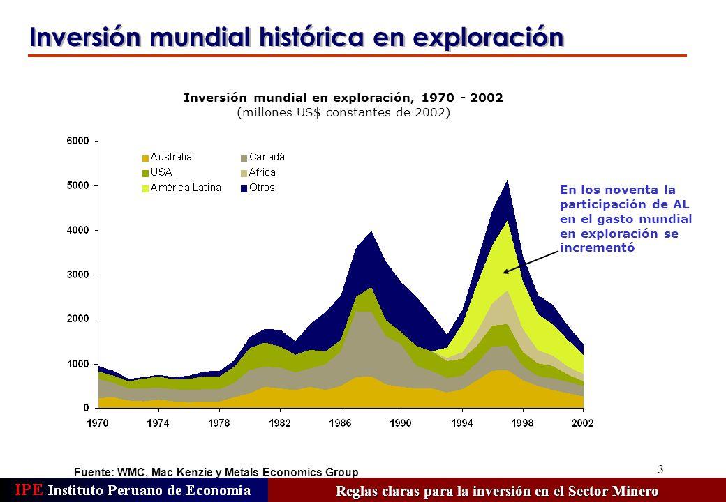 4 Fuente: Metals Economics Group La inversión en exploración se recupera ligeramente Reglas claras para la inversión en el Sector Minero Desde el año 2001 la participación de AL en la torta de IED en exploración es decreciente Inversión mundial en exploración y participación de América Latina, 1993 - 2003 (US$ millones y porcentaje) Gasto en exploración a nivel mundial Participación de América Latina (eje derecho)
