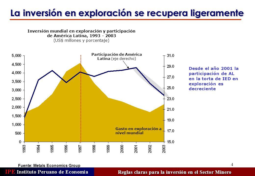 4 Fuente: Metals Economics Group La inversión en exploración se recupera ligeramente Reglas claras para la inversión en el Sector Minero Desde el año