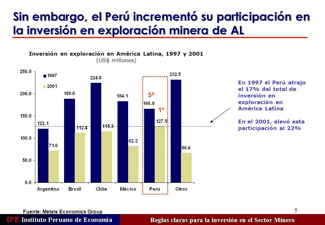 5 Inversión en exploración en América Latina, 1997 y 2001 (US$ millones) Sin embargo, el Perú incrementó su participación en la inversión en exploración minera de AL En 1997 el Perú atrajo el 17% del total de inversión en exploración en América Latina En el 2001, elevó esta participación al 22% Reglas claras para la inversión en el Sector Minero 5º 1º Fuente: Metals Economics Group