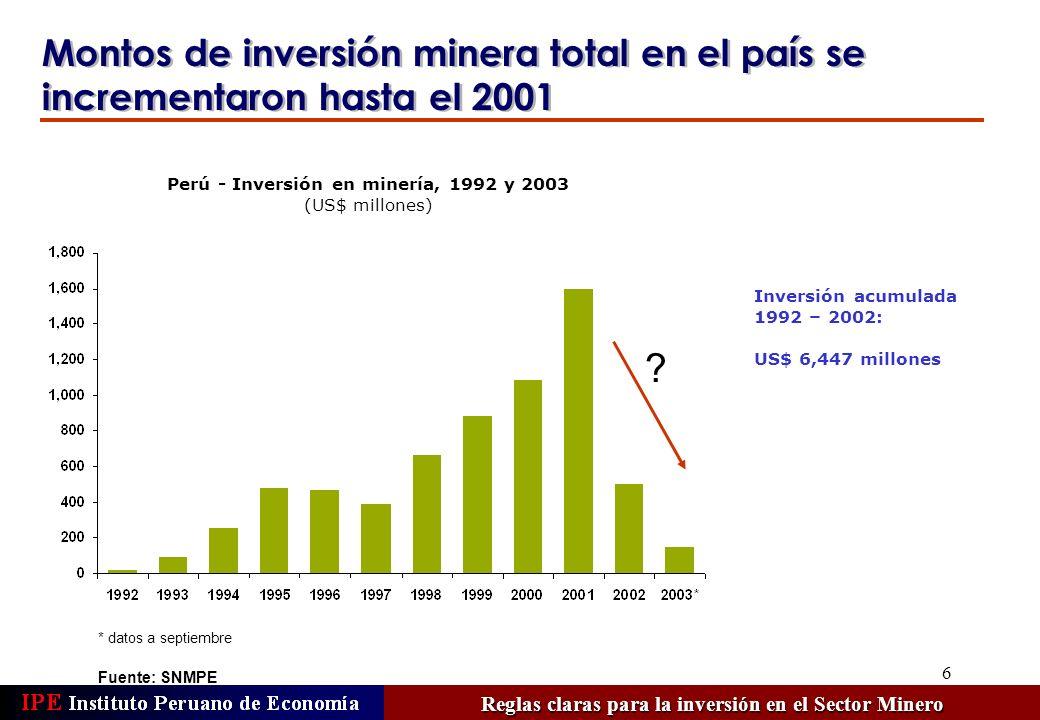 6 Montos de inversión minera total en el país se incrementaron hasta el 2001 Fuente: SNMPE Perú - Inversión en minería, 1992 y 2003 (US$ millones) Inv