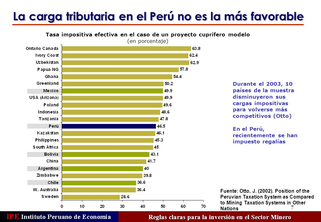 7 Tasa impositiva efectiva en el caso de un proyecto cuprífero modelo (en porcentaje) Durante el 2003, 10 países de la muestra disminuyeron sus cargas impositivas para volverse más competitivos (Otto) En el Perú, recientemente se han impuesto regalías La carga tributaria en el Perú no es la más favorable Fuente: Otto, J.