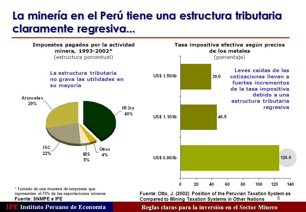 8 Impuestos pagados por la actividad minera, 1993-2002* (estructura porcentual) La minería en el Perú tiene una estructura tributaria claramente regre