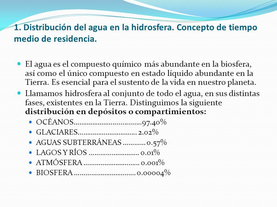 VOLUMEN (km 3 )% SOBRE EL TOTAL TOTAL DE AGUA1.386·10 6 100 OCÉANOS1,350·10 6 974 GLACIARES28·10 6 202 AGUAS SUBTERRÁNEAS8·10 6 057 LAGOS Y RÍOS200.000001 ATMÓSFERA13.0000001 BIOSFERA600000004 Cantidades totales de agua almacenadas en las reservas de la hidrosfera