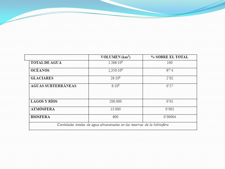 VOLUMEN (km 3 )% SOBRE EL TOTAL TOTAL DE AGUA1.386·10 6 100 OCÉANOS1,350·10 6 974 GLACIARES28·10 6 202 AGUAS SUBTERRÁNEAS8·10 6 057 LAGOS Y RÍOS200.00