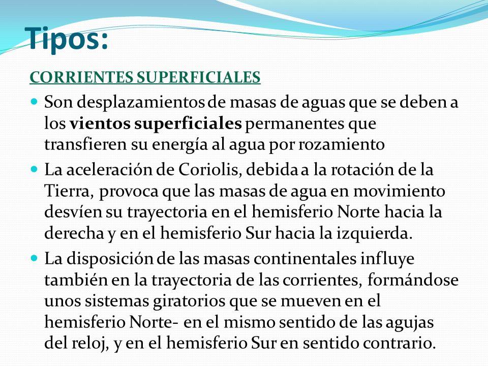 Tipos: CORRIENTES SUPERFICIALES Son desplazamientos de masas de aguas que se deben a los vientos superficiales permanentes que transfieren su energía