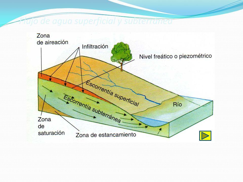 Flujo de agua superficial y subterránea