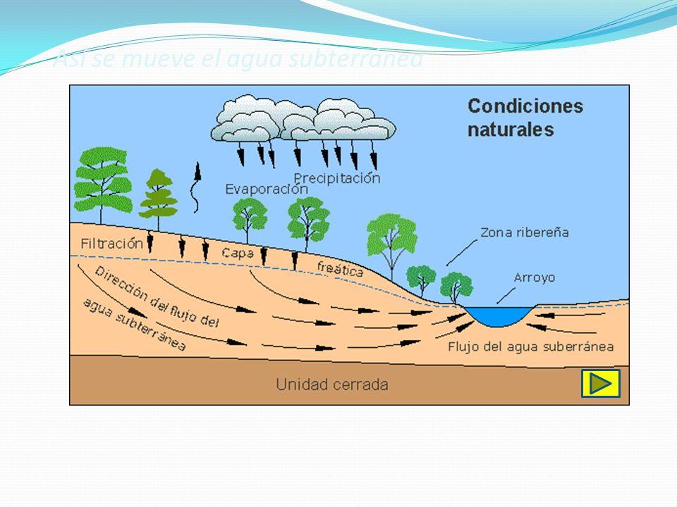 Así se mueve el agua subterránea