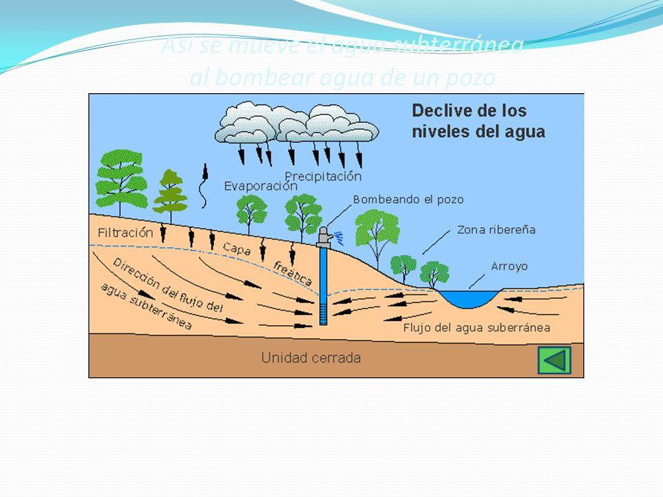Así se mueve el agua subterránea al bombear agua de un pozo
