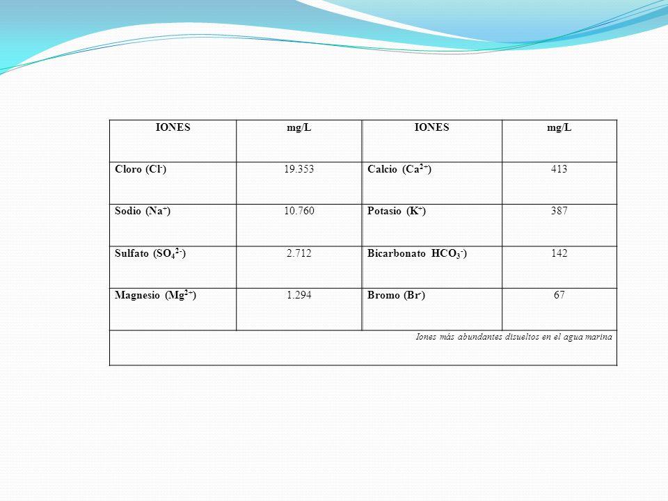 IONESmg/LIONESmg/L Cloro (Cl - )19.353Calcio (Ca 2+ )413 Sodio (Na + )10.760Potasio (K + )387 Sulfato (SO 4 2- )2.712Bicarbonato HCO 3 - )142 Magnesio