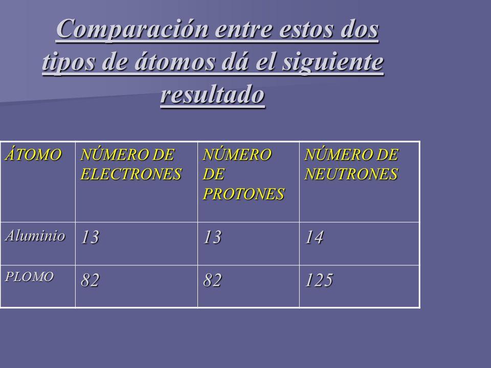 Comparación entre estos dos tipos de átomos dá el siguiente resultado Comparación entre estos dos tipos de átomos dá el siguiente resultado ÁTOMO NÚME