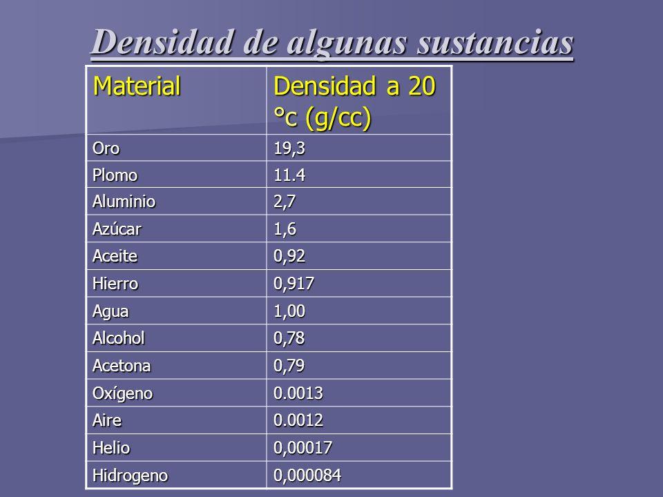 Densidad de algunas sustancias Material Densidad a 20 °c (g/cc) Oro19,3 Plomo11.4 Aluminio2,7 Azúcar1,6 Aceite0,92 Hierro0,917 Agua1,00 Alcohol0,78 Ac