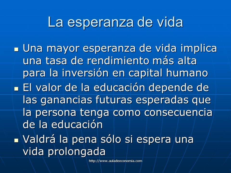 http://www.auladeeconomia.com La esperanza de vida Una mayor esperanza de vida implica una tasa de rendimiento más alta para la inversión en capital h