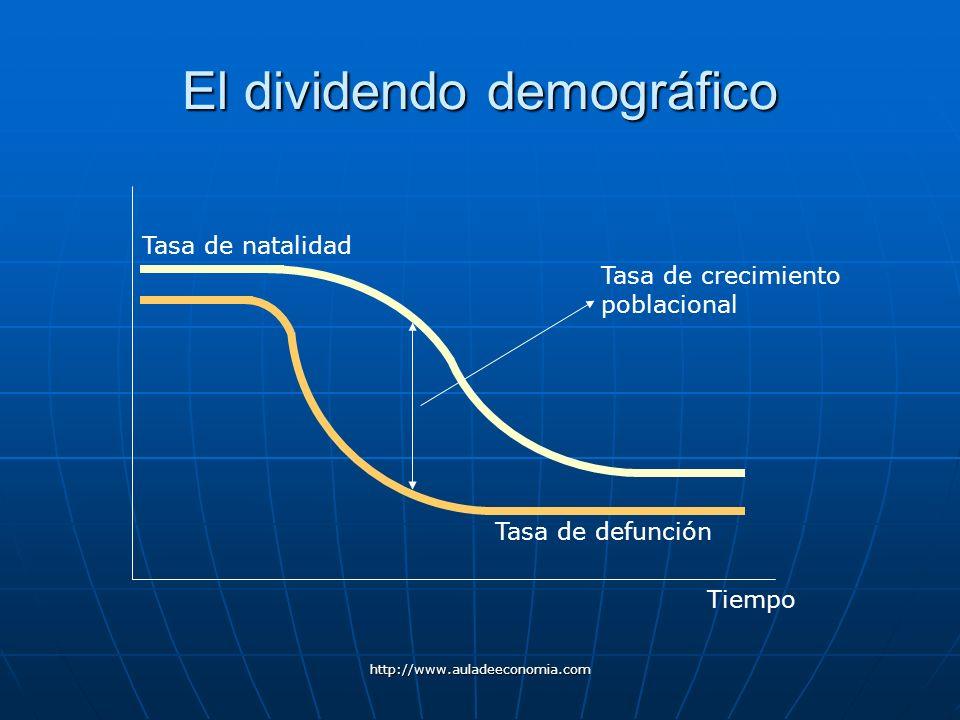 http://www.auladeeconomia.com El dividendo demográfico Tiempo Tasa de defunción Tasa de natalidad Tasa de crecimiento poblacional