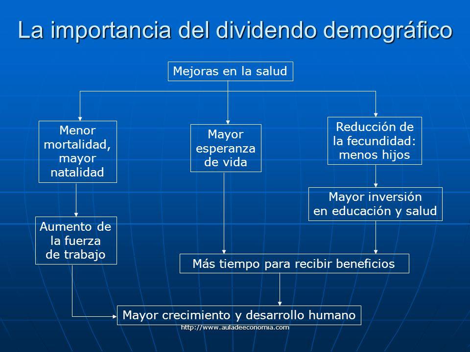 http://www.auladeeconomia.com La importancia del dividendo demográfico Mejoras en la salud Reducción de la fecundidad: menos hijos Mayor inversión en