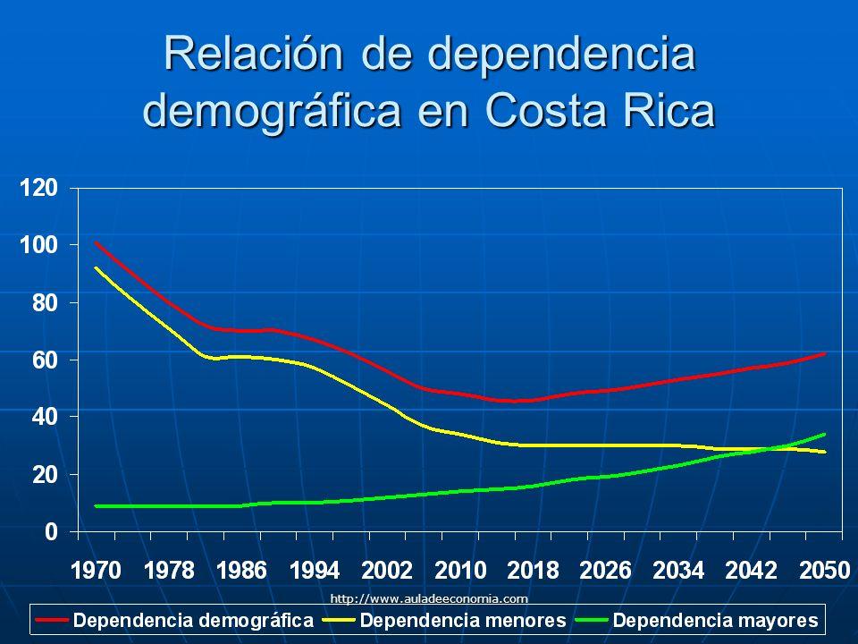http://www.auladeeconomia.com Relación de dependencia demográfica en Costa Rica