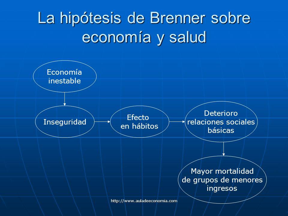 http://www.auladeeconomia.com La hipótesis de Brenner sobre economía y salud Economía inestable Inseguridad Efecto en hábitos Deterioro relaciones soc
