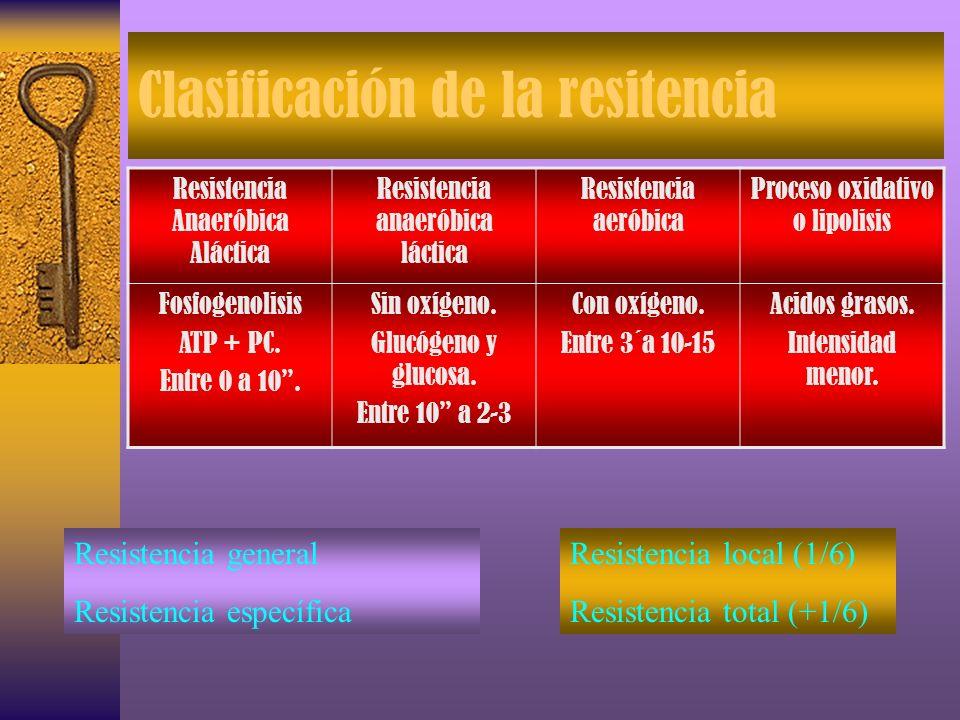 CLASIFICACIONES DE LA RESISTENCIA Resistencia anaeróbica aláctica.(Fosfogenolíti ca) Resistencia anaeróbica láctica. Resistencia aeróbica o glucolisis