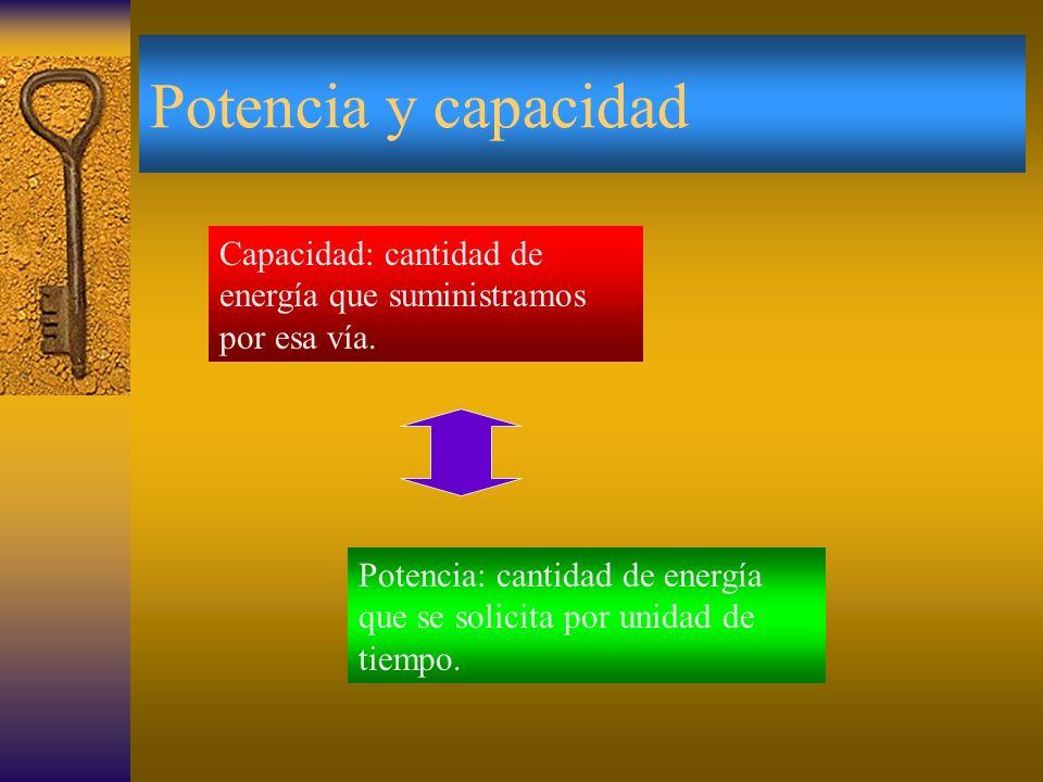 Clasificación de la resitencia Resistencia Anaeróbica Aláctica Resistencia anaeróbica láctica Resistencia aeróbica Proceso oxidativo o lipolisis Fosfo